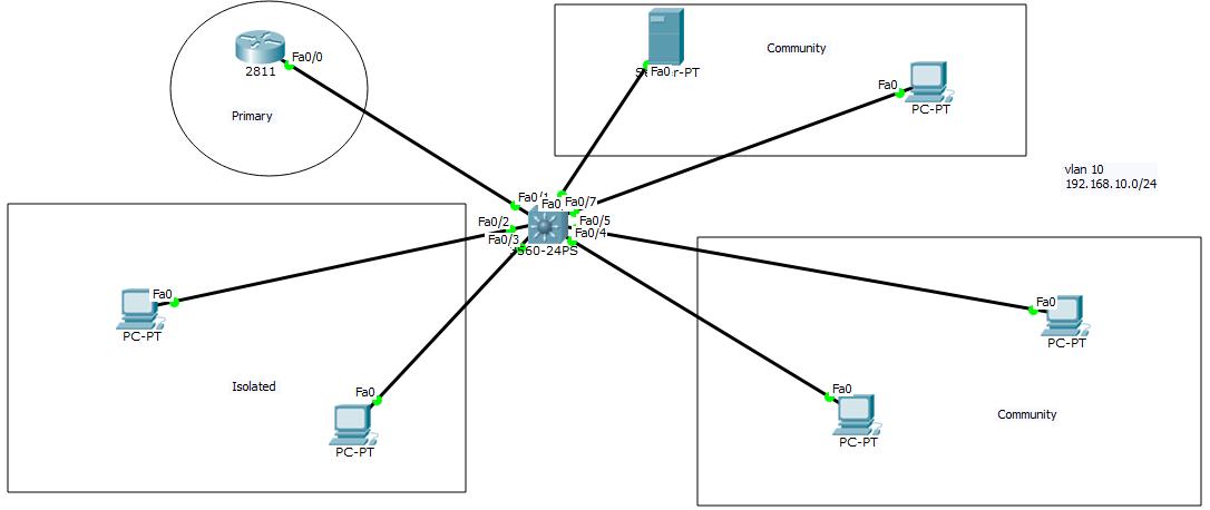 Private VLAN چیست