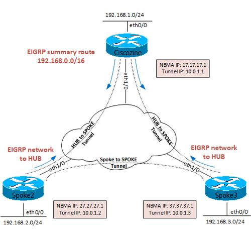 DM VPN