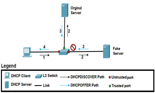 حمله DHCP Spoofing چیست؟