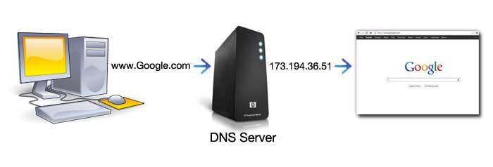 DNS سرور چیست؟