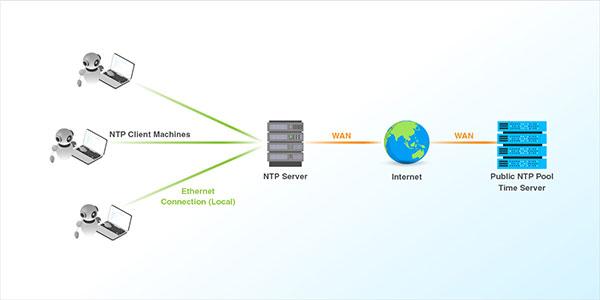NTP ( Network Time Protocol ) چیست؟