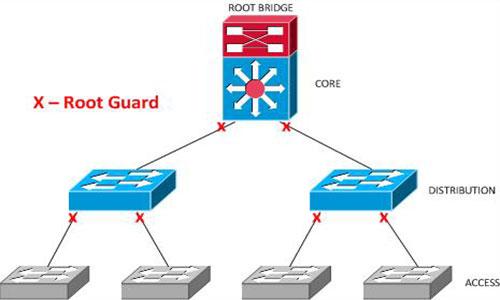 Root-Guard چیست؟