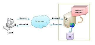 سرویس های اطلاعات اینترنت (IIS) چیست؟