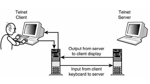 پروتکل-Telnet