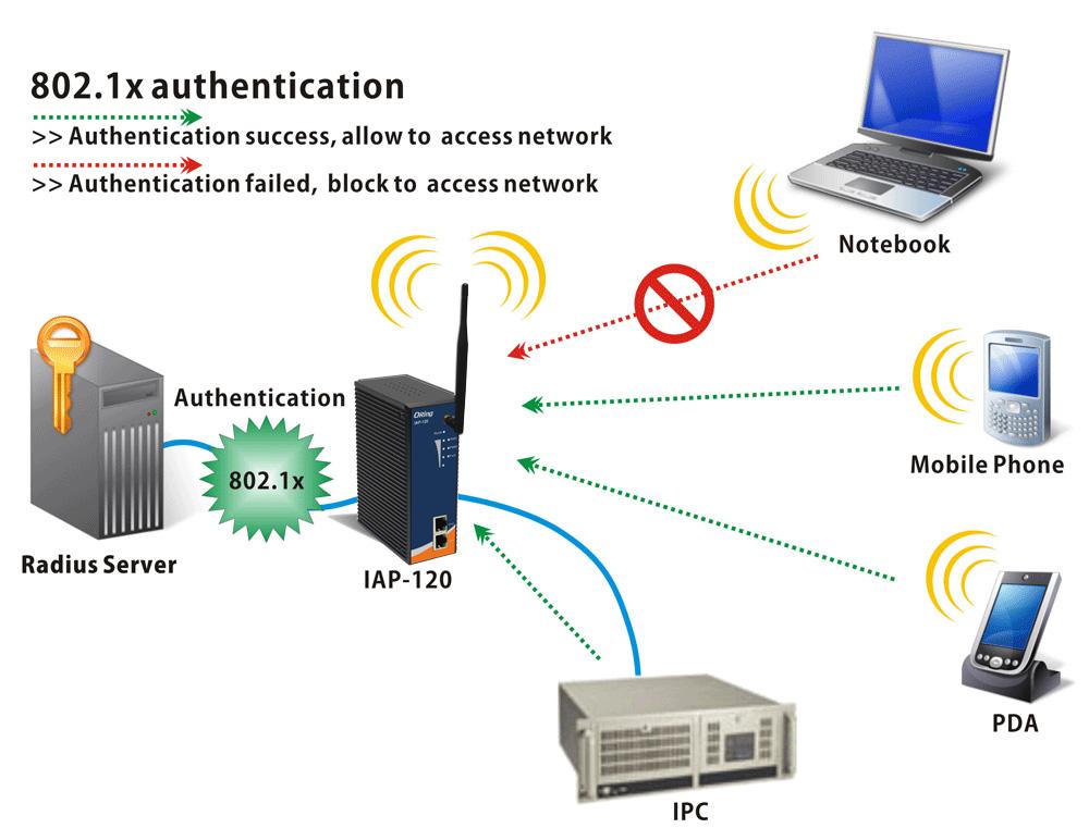 802.1X-authentication