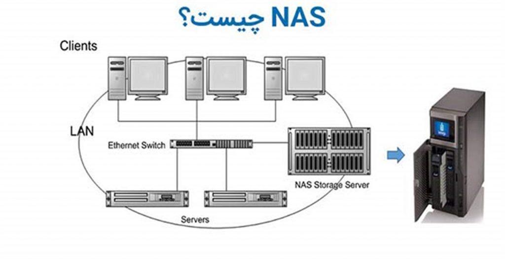NAS یا Network Attached Storage چیست؟