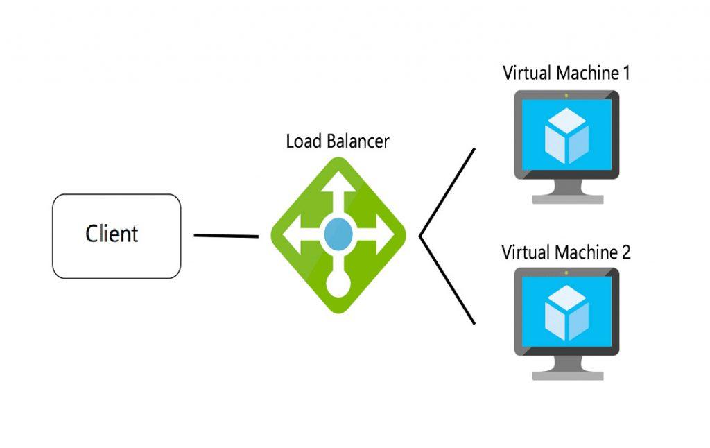 Network-Load-Balancing