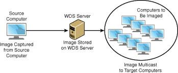 WDS-Microsoft-2016