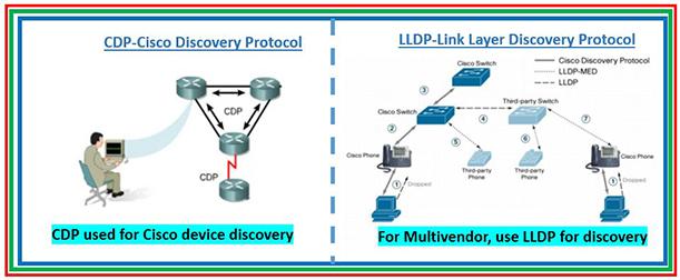 برای دستگاههای غیر سیسکو پروتکل استانداردی به نام LLDP (Link Layer Discovery Protocol –