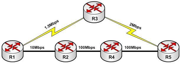 ویژگی های کلیدی DVRP