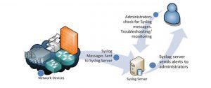 پروتکل و فرآیند SYSLog